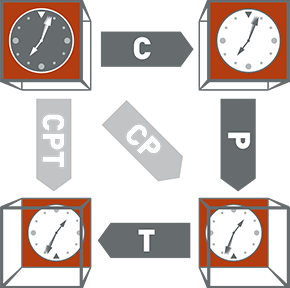 C, CP, and CPT symmetries explained.