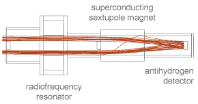 Computer simulation of the spectrometer beam line, with the trajectories of antihydrogen atoms (green lines) coming from the left, travelling through the radiofrequency resonator, deflected by the superconducting sextupole magnet, and finally hitting the antihydrogen detector.